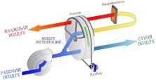 Принцип работы осушителя воздуха - фото